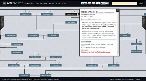 Árvore Genealógica no site com informações sobre cada personagem