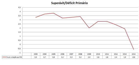 boletim-4-grafico-1-superavit-primario