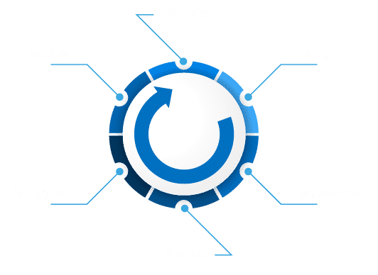 Planning-Design-Development-Testing-Deployment-Review Graphic