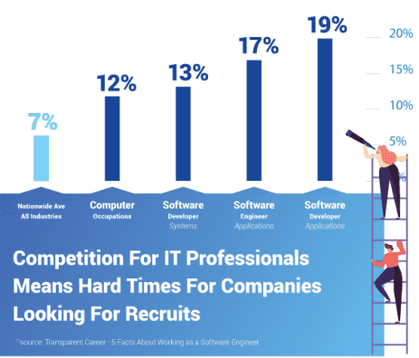 Competition For IT Professionals Means Hard Times For Companies Looking For Recruits