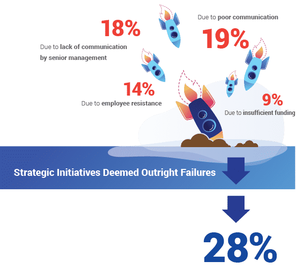 Strategic Initiatives Deemed Outright Failures