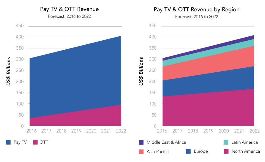 OTT services