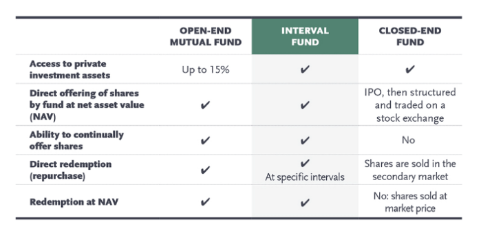 Closed End Funds, Mutual Funds, and Interval Funds