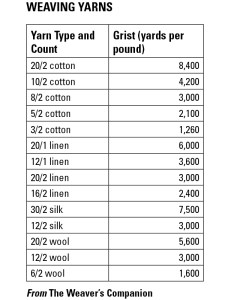 Weaving yarns count system also what do yarn numbers mean interweave rh