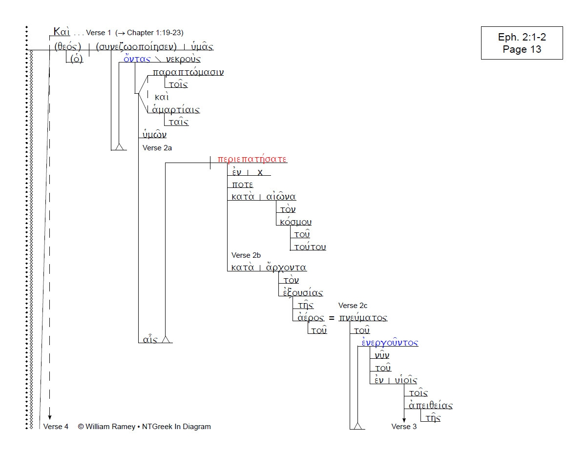 hight resolution of diagram of ephesians