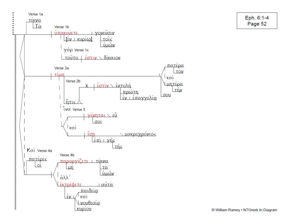 medium resolution of ephesians ntgreek in diagram diagram of ephesians source the bible study