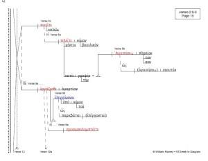 James | NTGreek In Diagram