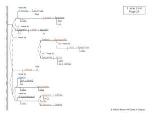 1, 2, 3 John   NTGreek In Diagram