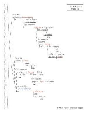 1, 2, 3 John | NTGreek In Diagram