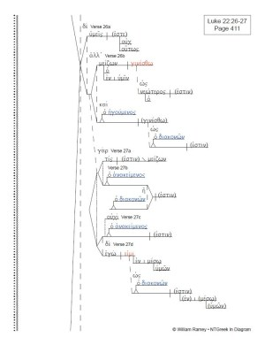 Luke & Acts Collection   NTGreek In Diagram