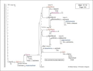 Matthew | NTGreek In Diagram