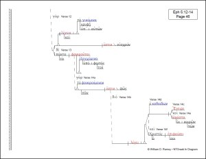 Pauline Epistles' Collection | NTGreek In Diagram