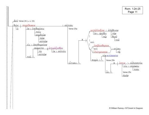 small resolution of romans 8 block diagram wiring diagram technic romans 8 block diagram