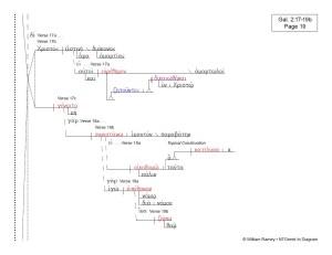 Romans and Galatians | NTGreek In Diagram