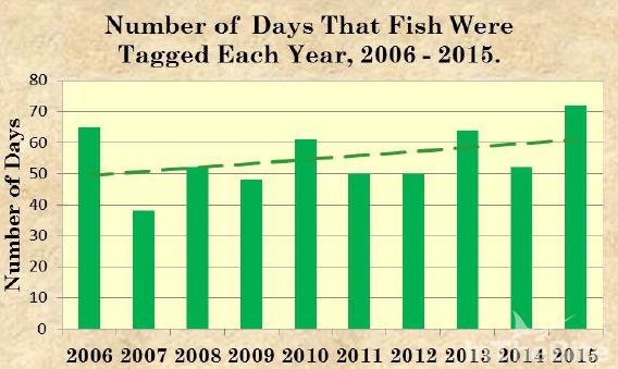 Days Fish Were Taged