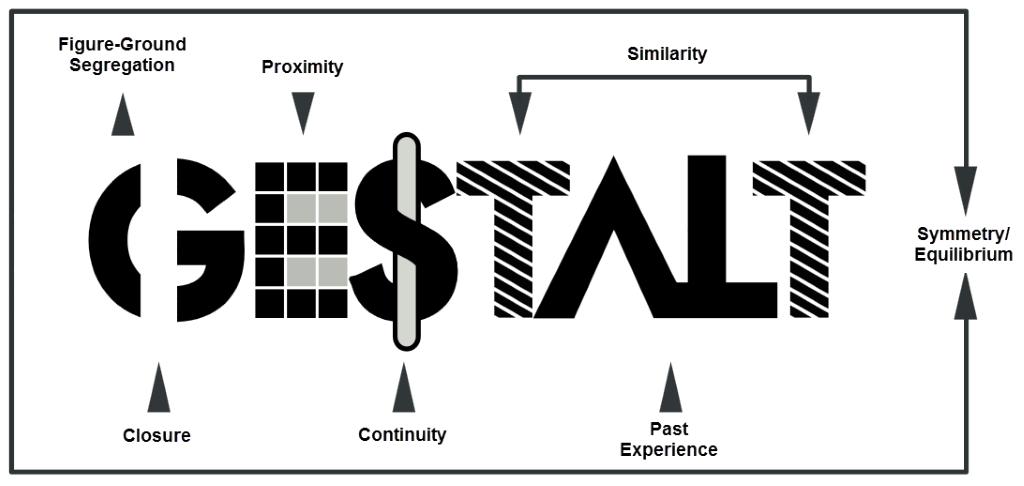 Inclusivity, Gestalt Principles, and Plain Language in