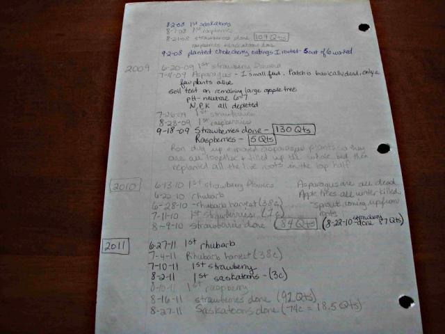 Page of Garden Notes