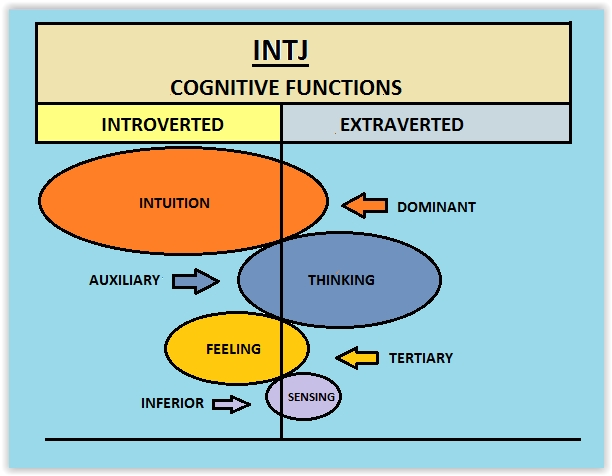 Image result for cognitive function stacks