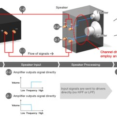 Crossover Wiring Diagram Speaker Cal Spa Hot Tub Digital Processing Network | Onkyo Asia And Oceania Website