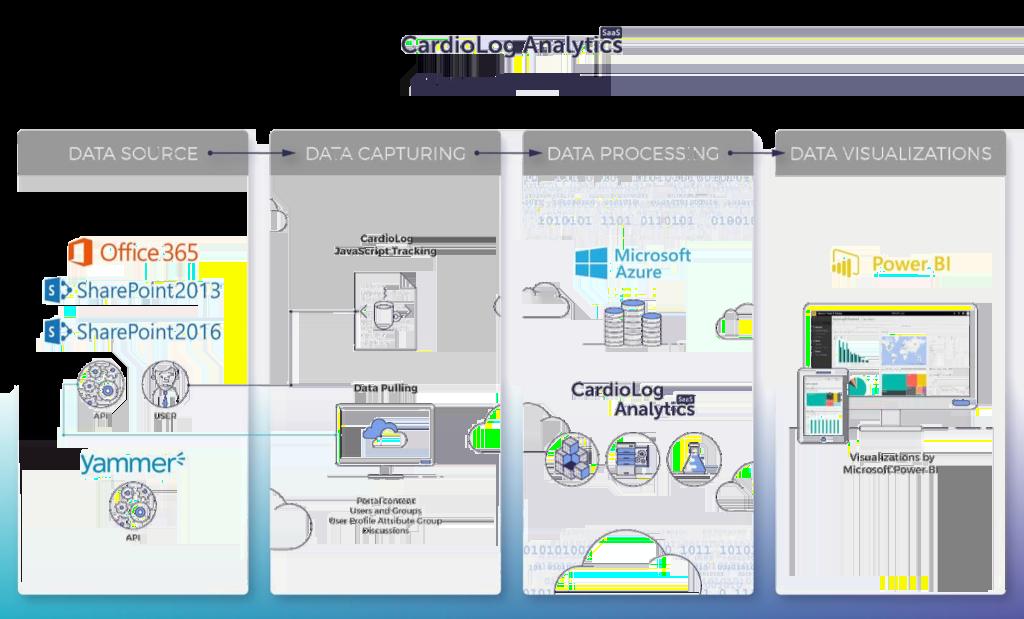 saas architecture diagram 2011 vw jetta radio wiring analytics schematic cardiolog next steps