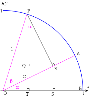 2. Sin, Cos and Tan of Sum and Difference of Two Angles