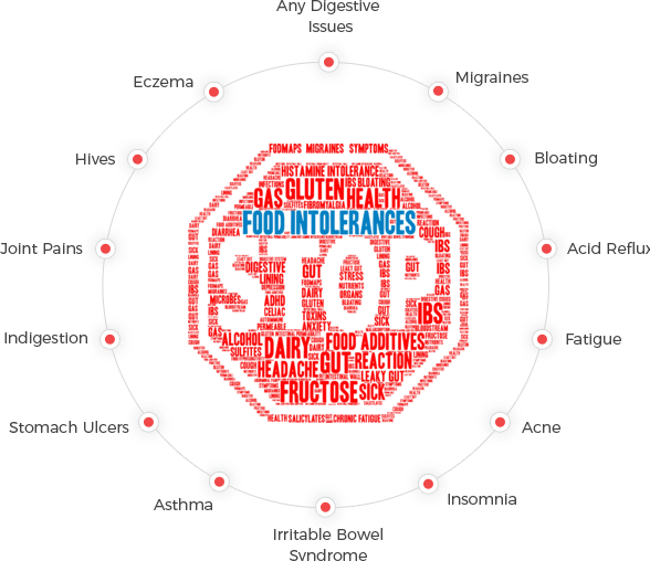 food intolerance test and symptoms