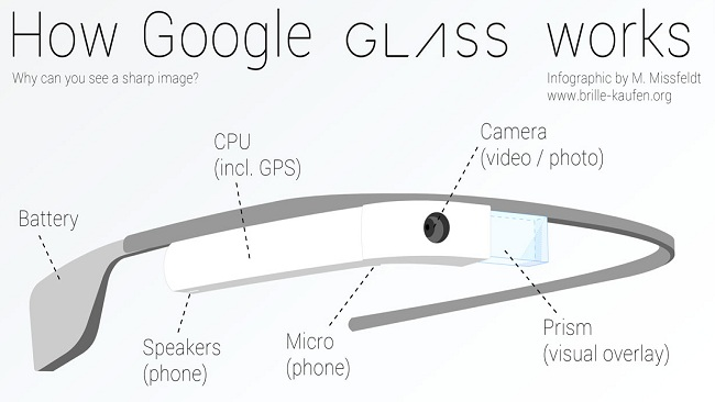 Inforgraphic Reveals How Google Glass Functions