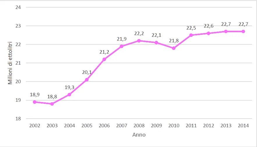 crescita del vino rosé