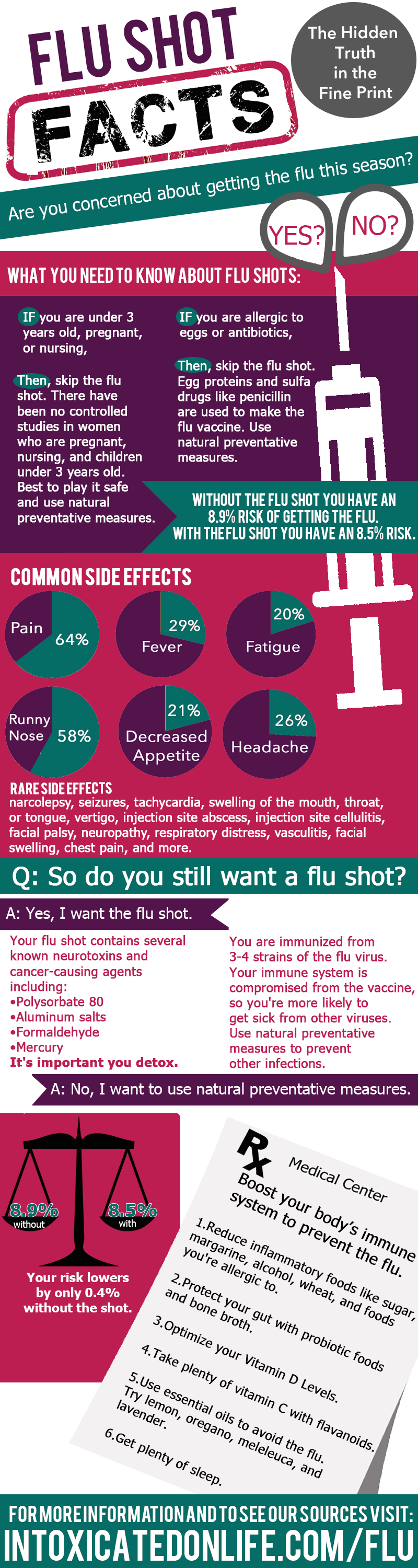 Flu Shot Facts: Hidden Truth in the Fine Print