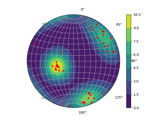 steronet densità python
