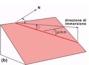struttura geologica lineare