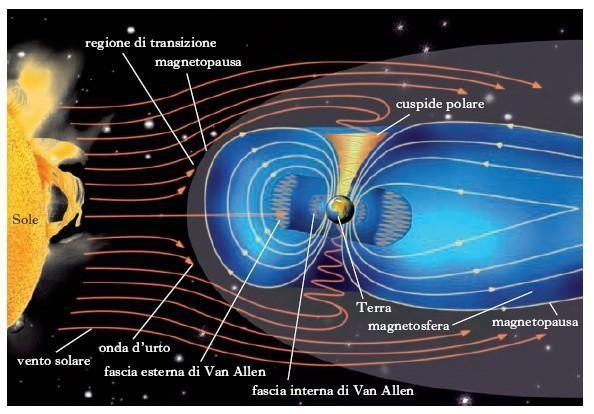 campo-magnetico-aurora-boreale