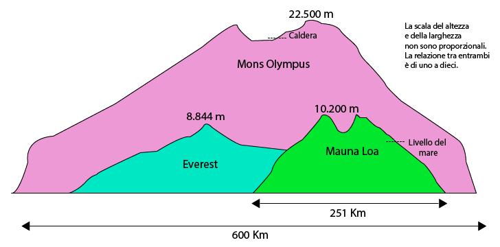 Mons Olympus, l'Everest e Mauna Loa