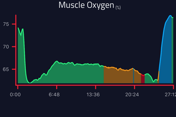 the Perfect Endurance Workout with Muscle Oxygen