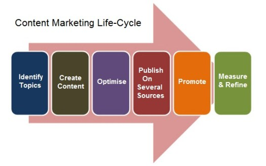 content life cycle
