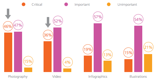 importance-of-visuals-is-rising