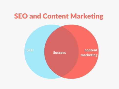 Content Marketing and SEO Integration