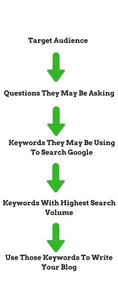 Target Audience, Keywords, Blogging