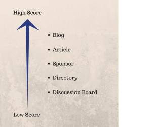 Which kinds of home page tend to higher score for adding backlinks