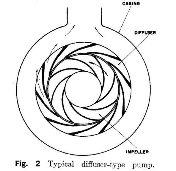 Fundamental Pump Components: Volutes, Casings, and