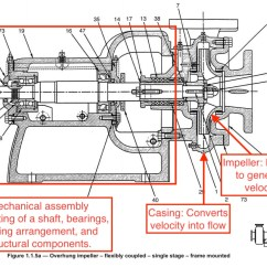 Centrifugal Pump Mechanical Seal Diagram Dpdt Relay Wiring What Is A Intro To Pumps