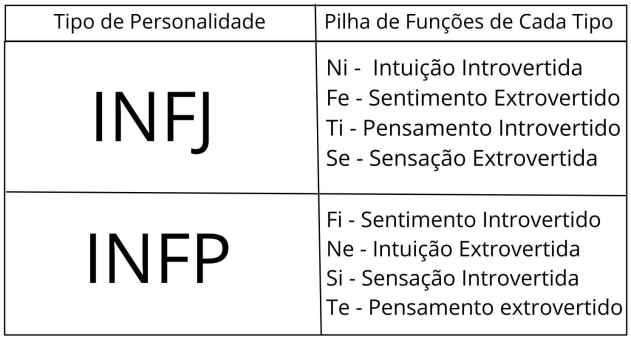 INFJ e INFP