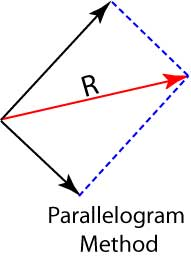 Why the Pythagorean Theorem Is in the Core of the Current