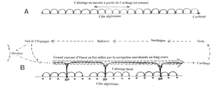 Fig. 3 : Schéma des escales pré-romaines sur la côte algérienne (Schéma J.-P. Laporte)