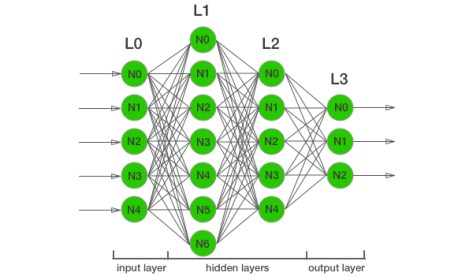 Example of a neural network