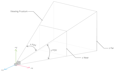 Figure 6. Camera's frustration.