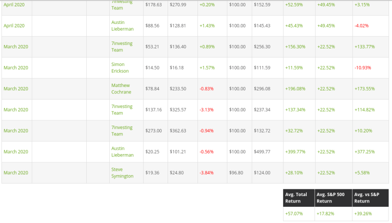 Screenshot of recommendations for 7investing review