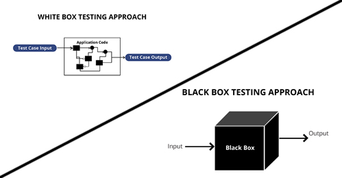 What Is the Difference between White Box Testing and Black