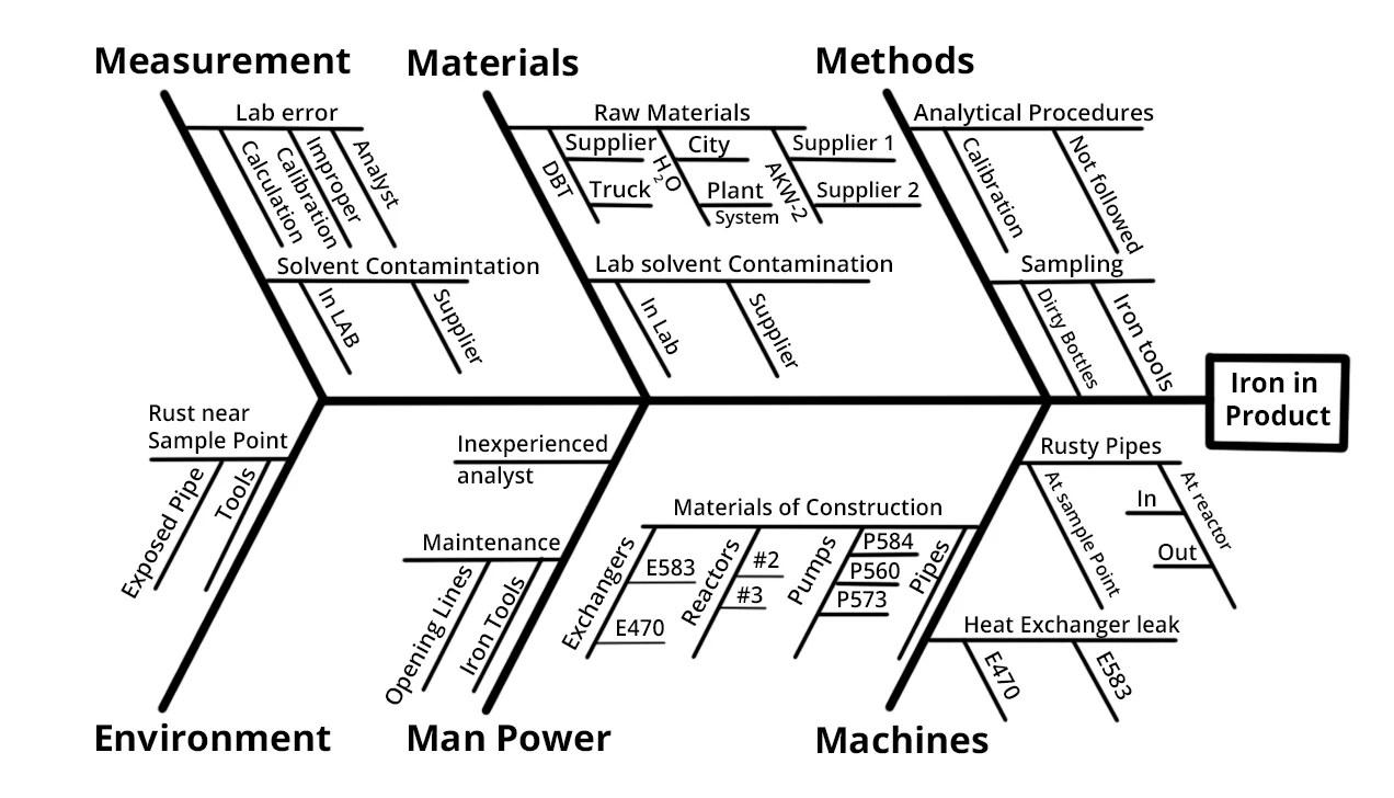 hight resolution of a typical ishikawa diagram
