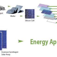 How Solar Power Works Diagram D16z6 Distributor Wiring Technology Invensun Panels Work